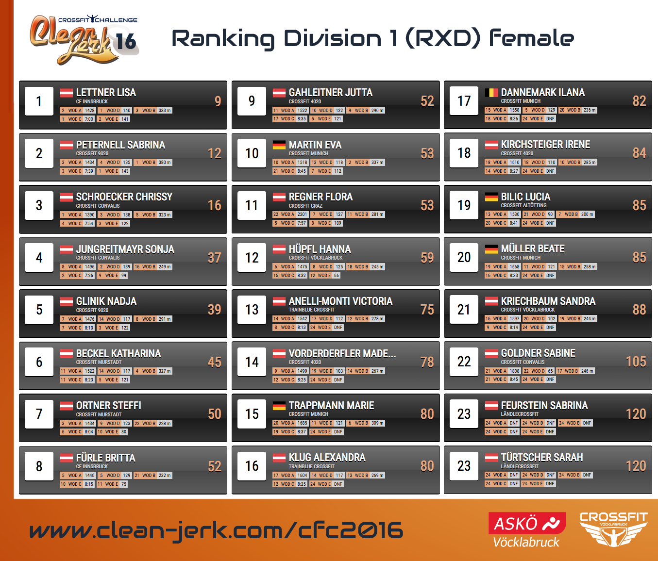 Ranking_Rxdf