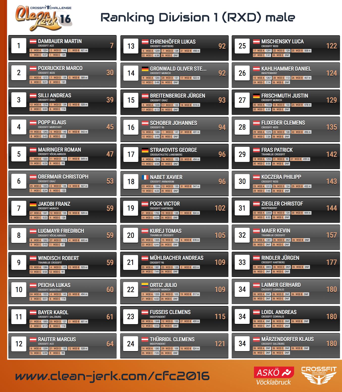 Ranking_Rxdm